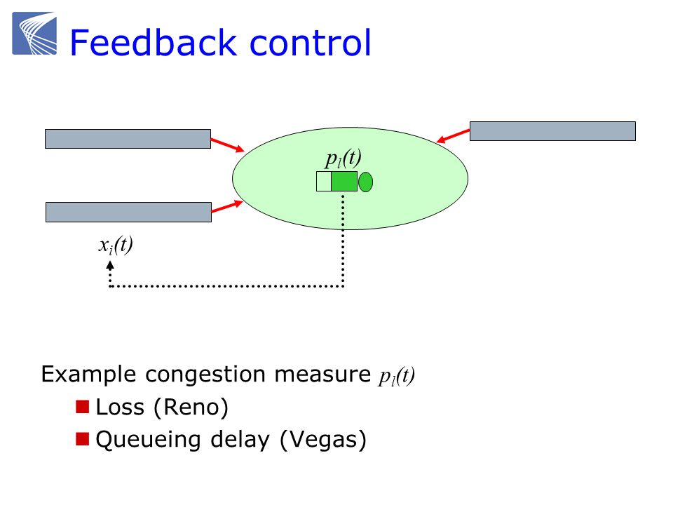 Feedback control pl(t) xi(t) Example congestion measure pl(t)