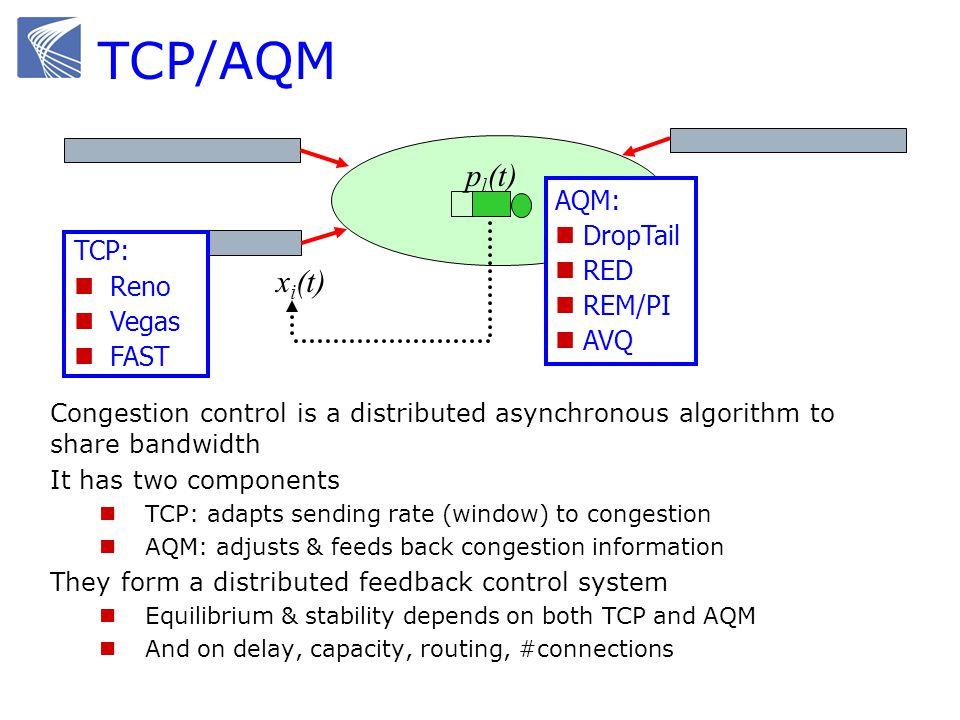TCP/AQM pl(t) xi(t) AQM: DropTail RED REM/PI AVQ TCP: Reno Vegas FAST