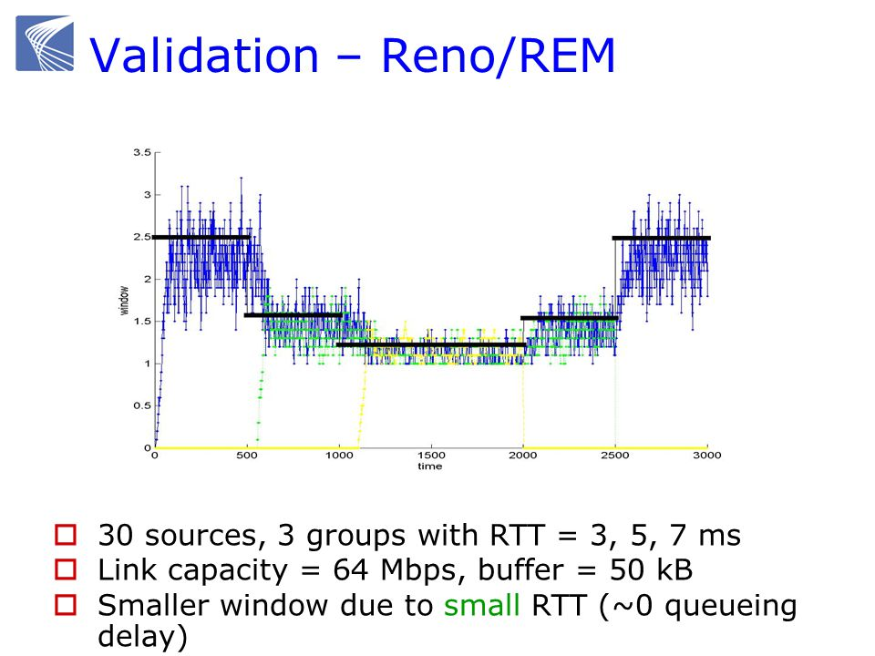 Validation – Reno/REM 30 sources, 3 groups with RTT = 3, 5, 7 ms