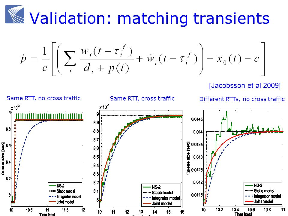 Validation: matching transients