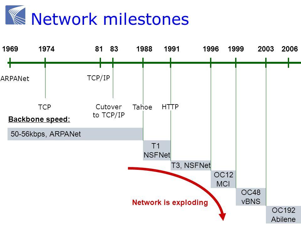 Network milestones 1969 1974 81 83 1988 1991 T3, NSFNet 1996 1999 OC48