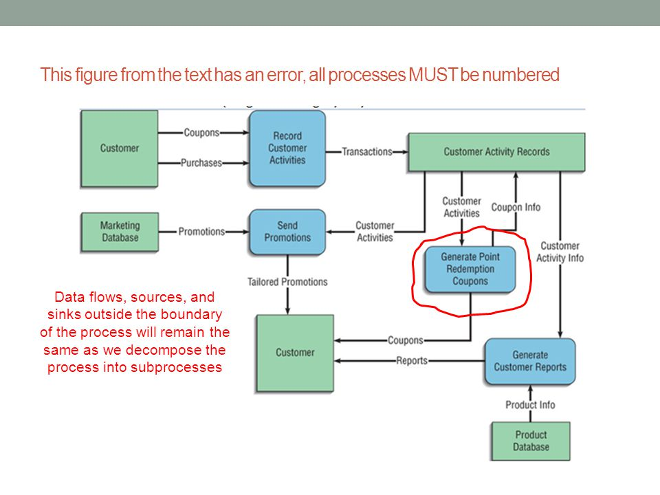 This figure from the text has an error, all processes MUST be numbered