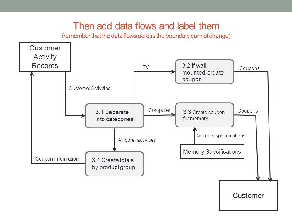 Customer Activity Records