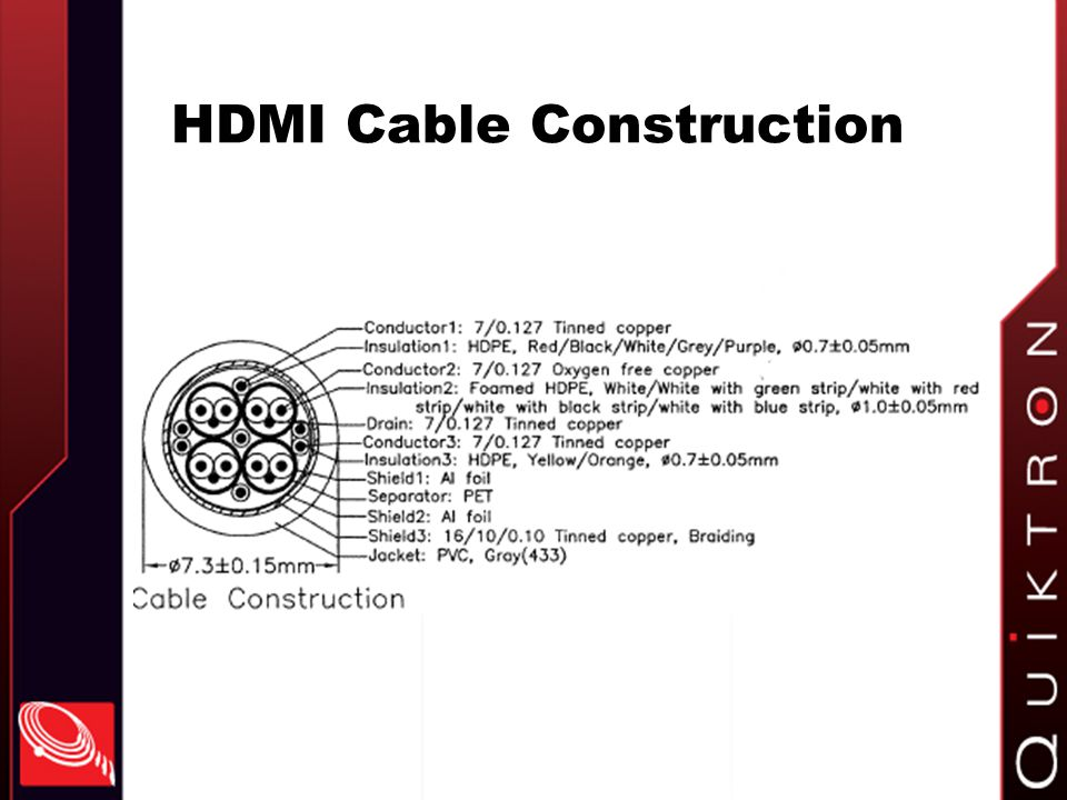 HDMI Cable Construction