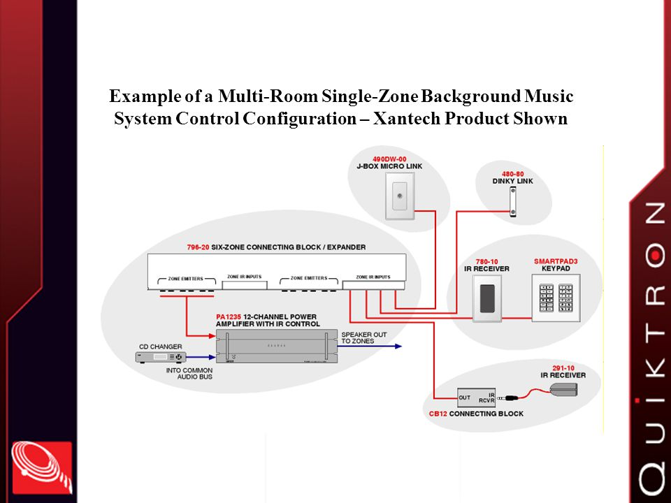 Example of a Multi-Room Single-Zone Background Music System Control Configuration – Xantech Product Shown