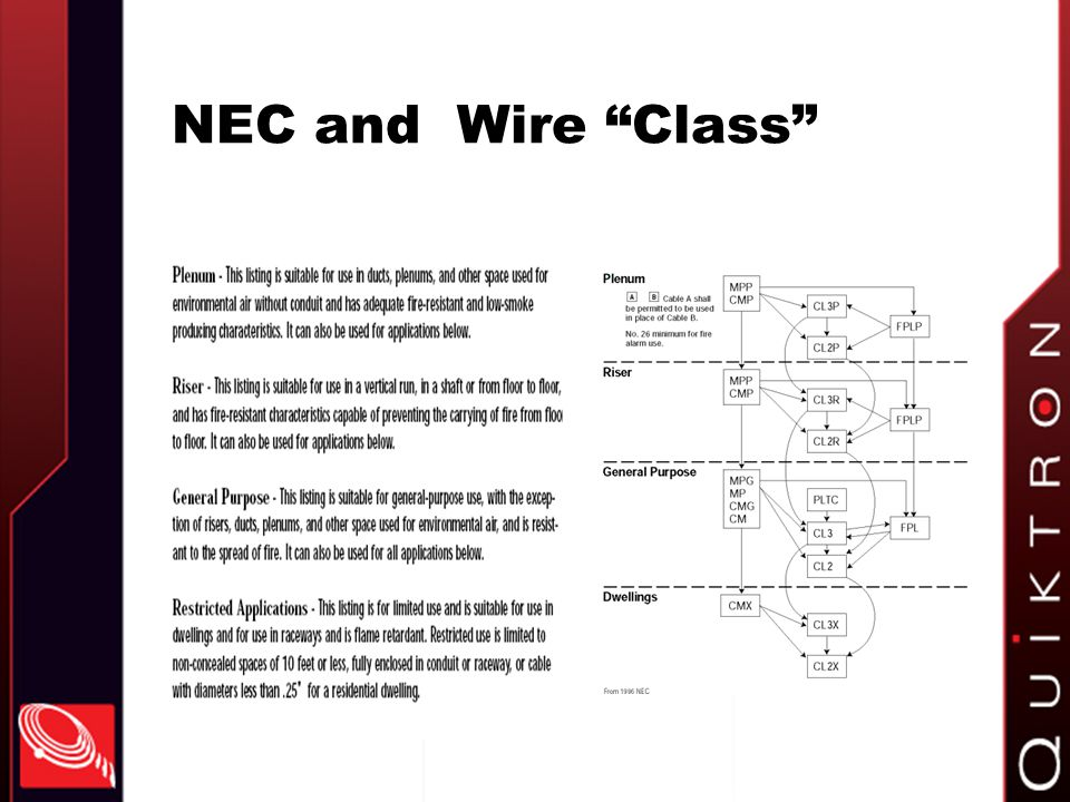 NEC and Wire Class