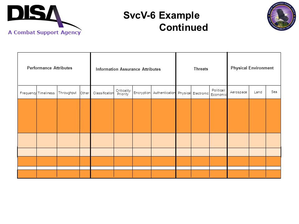 SvcV-6 Example Continued