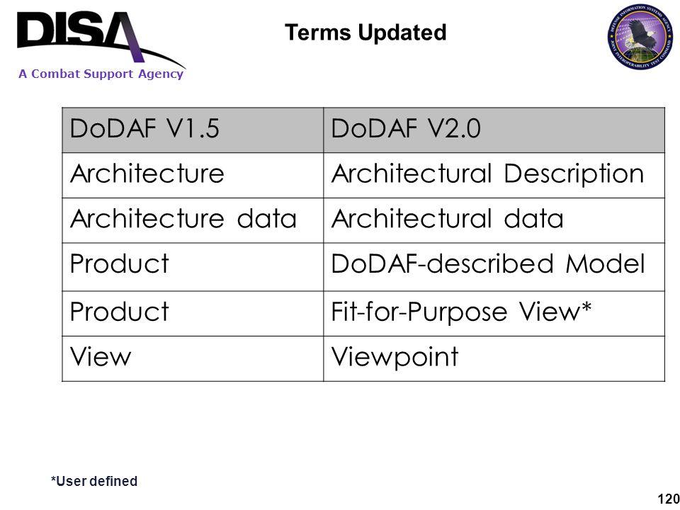 Architectural Description Architecture data Architectural data Product