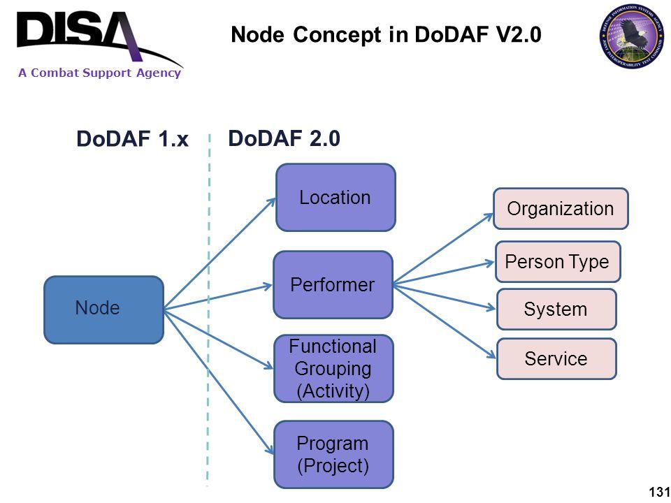 Node Concept in DoDAF V2.0 DoDAF 1.x DoDAF 2.0 Location Organization