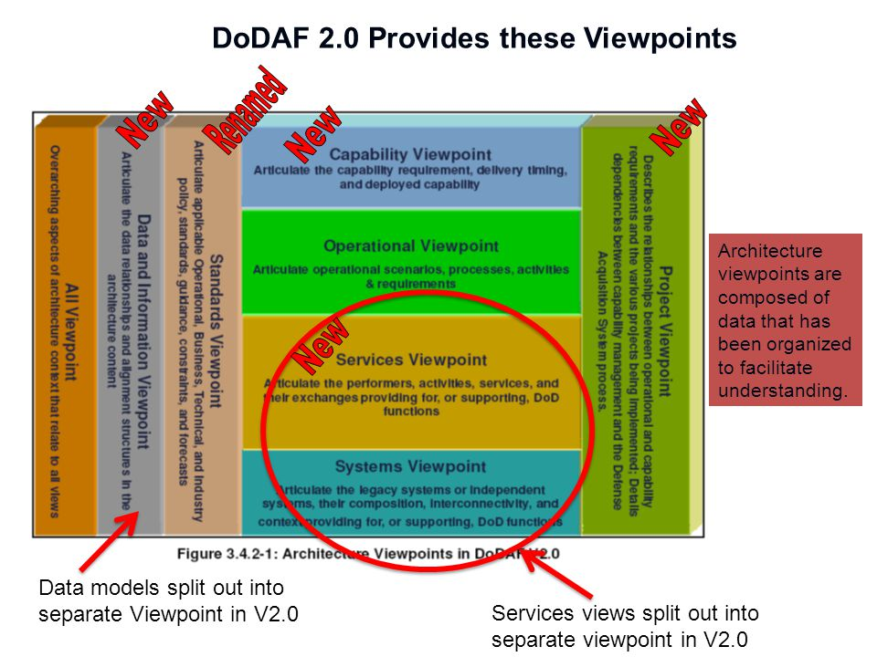 DoDAF 2.0 Provides these Viewpoints