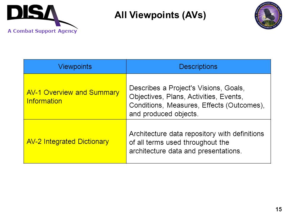 All Viewpoints (AVs) Viewpoints Descriptions AV-1 Overview and Summary