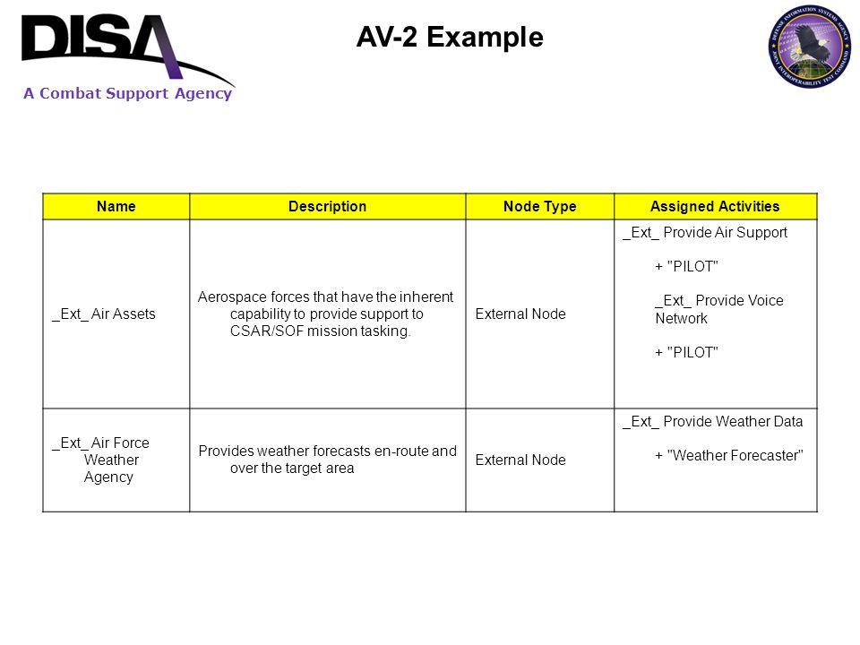 AV-2 Example Name Description Node Type Assigned Activities