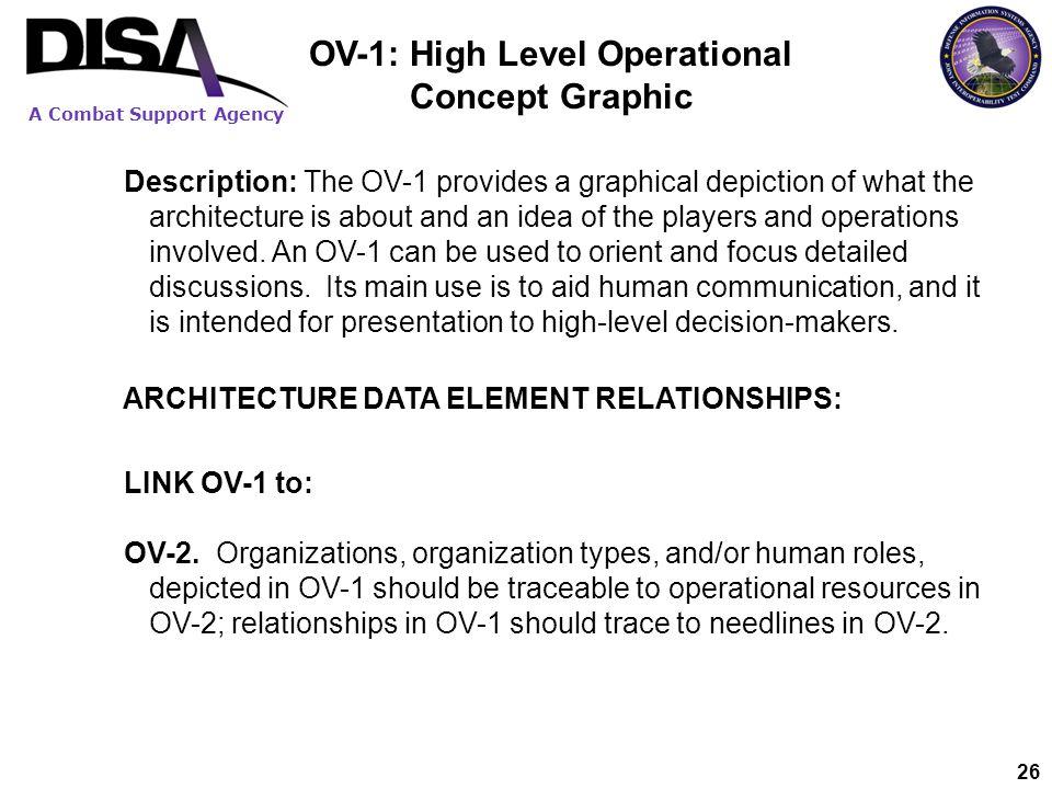 OV-1: High Level Operational