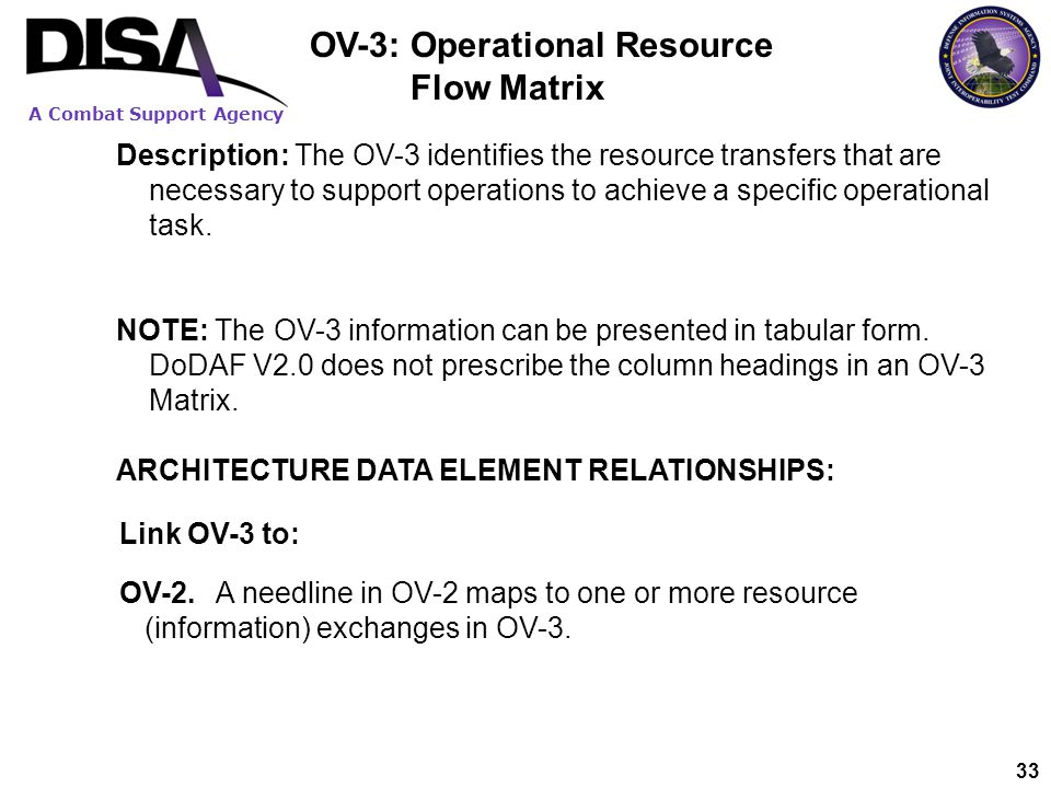 OV-3: Operational Resource