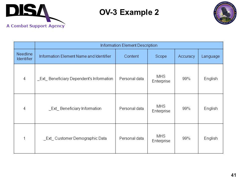 OV-3 Example 2 Information Element Description Needline Identifier