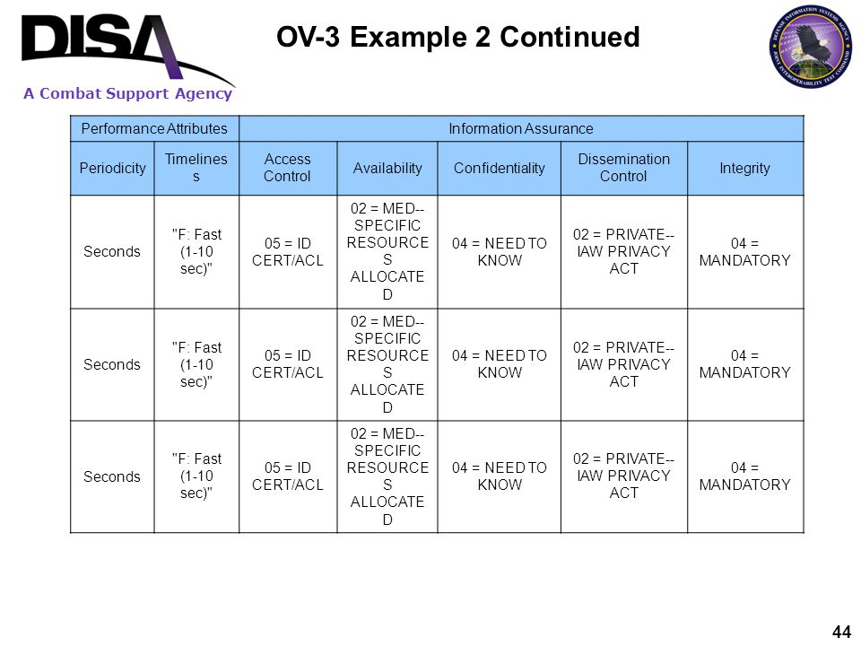 OV-3 Example 2 Continued Performance Attributes Information Assurance