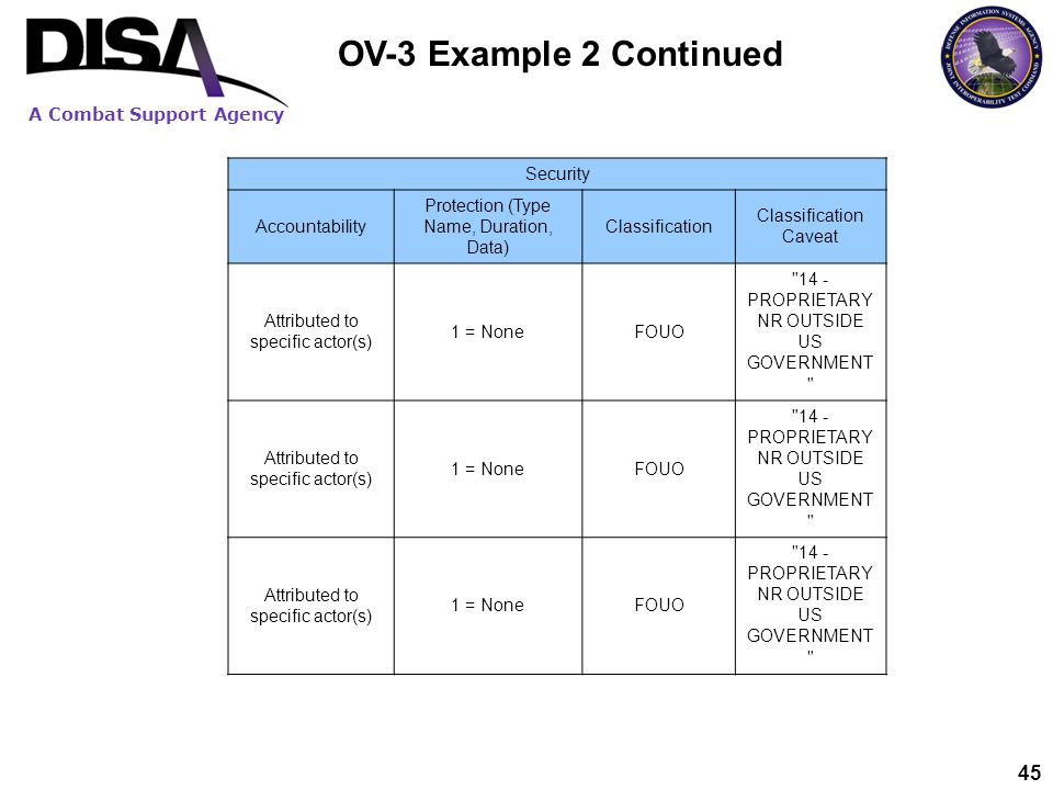 OV-3 Example 2 Continued Security Accountability