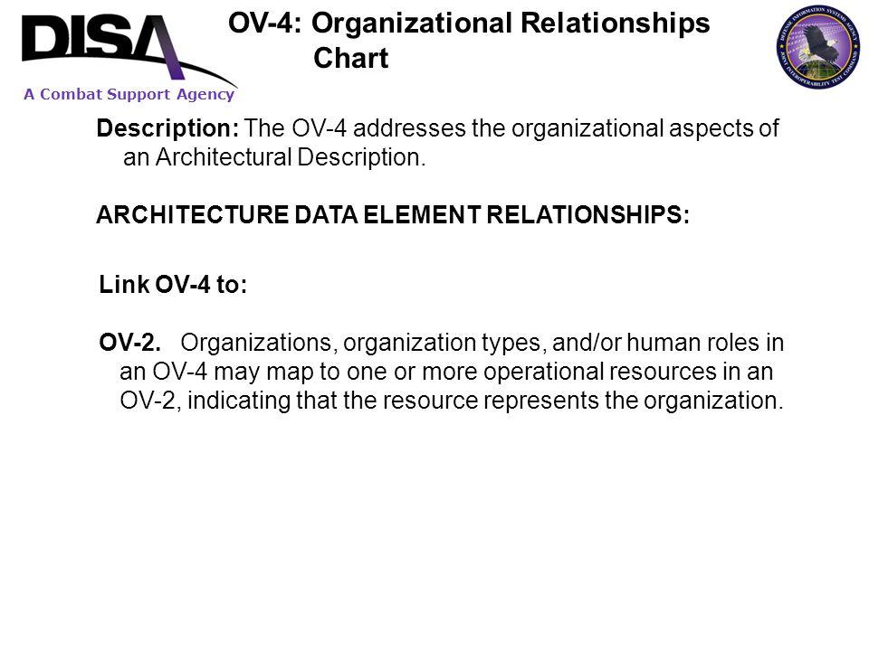 OV-4: Organizational Relationships