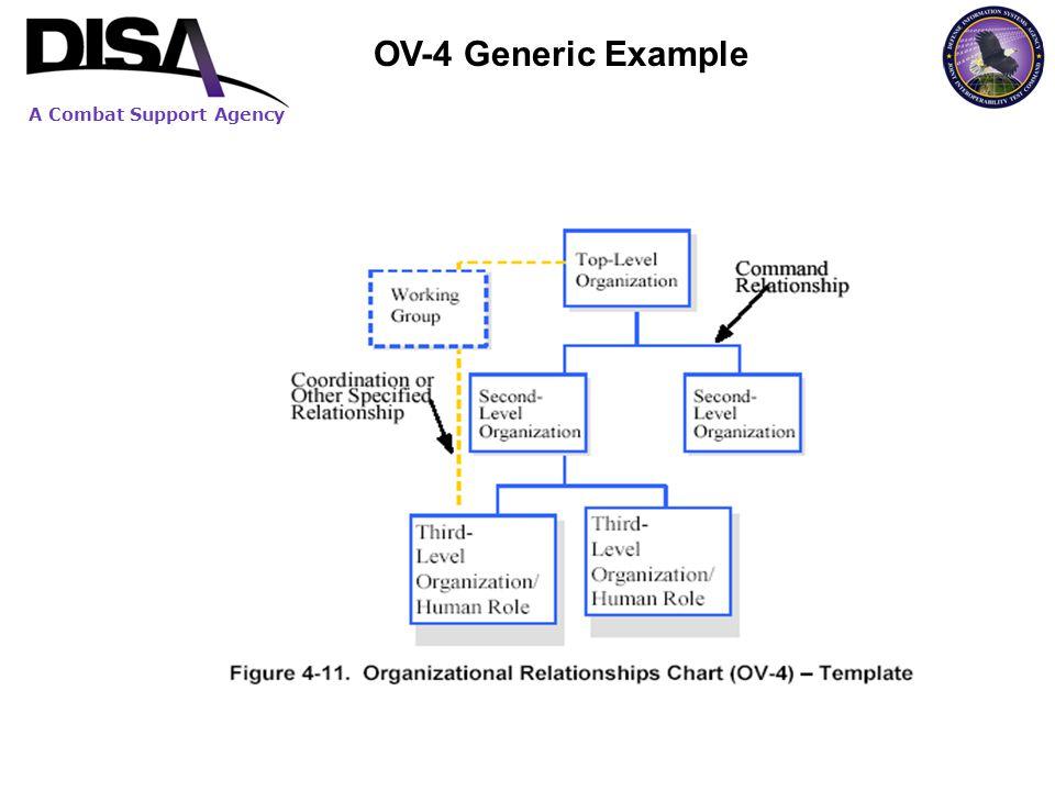 OV-4 Generic Example