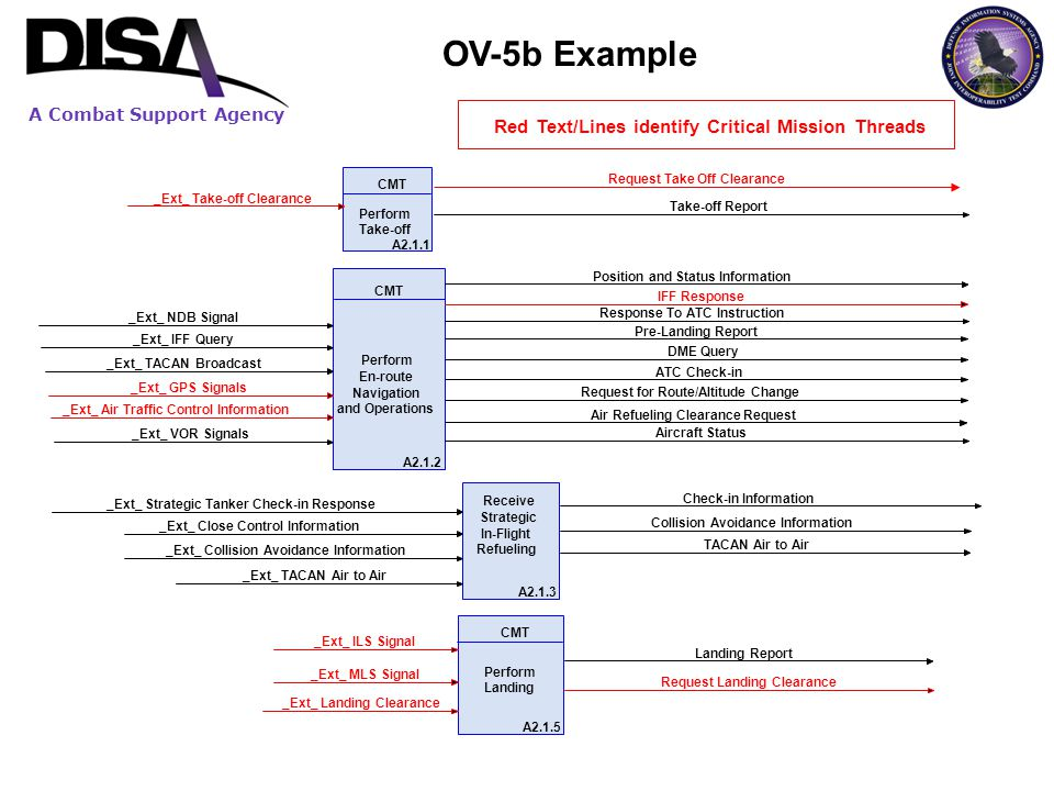 OV-5b Example Red Text/Lines identify Critical Mission Threads