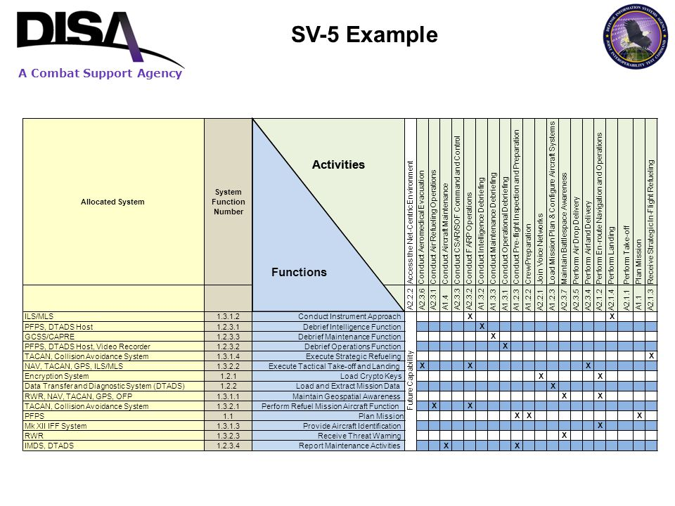 SV-5 Example Activities Functions Allocated System System Function