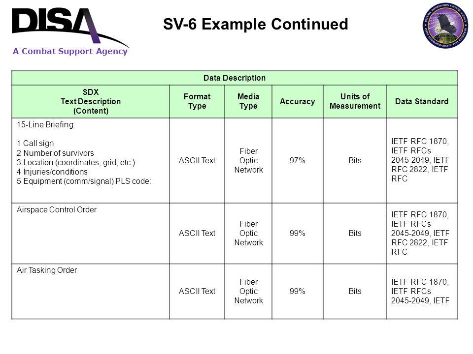 SDX Text Description (Content)