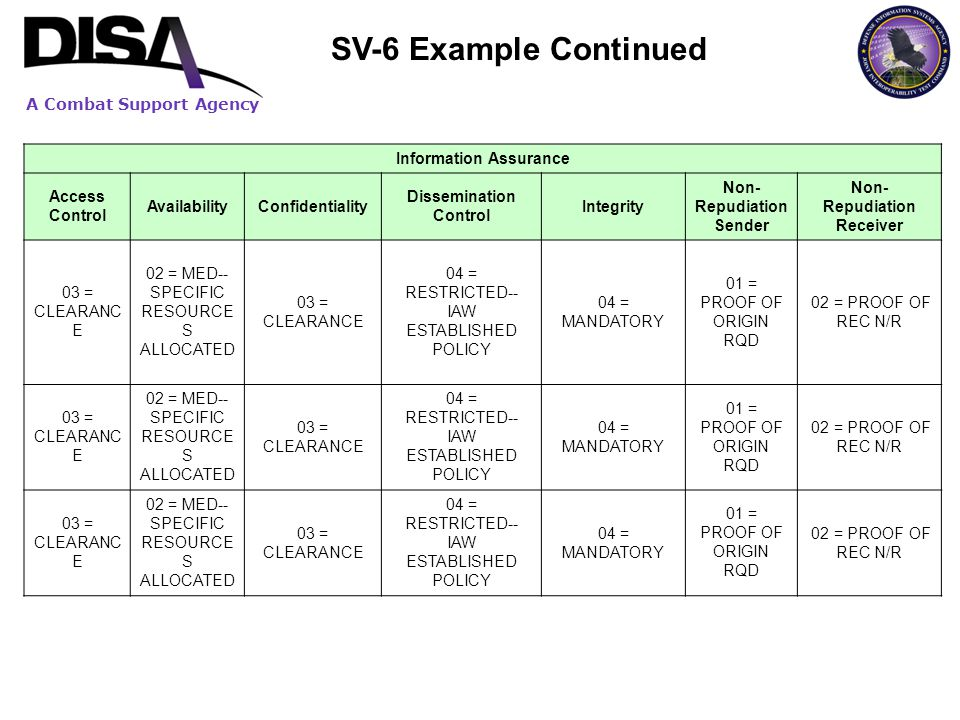 SV-6 Example Continued Information Assurance Access Control