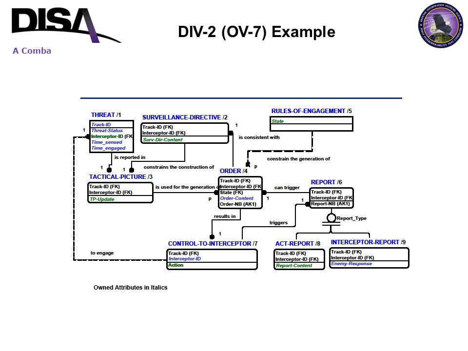 DIV-2 (OV-7) Example Information Elements defined in OV-2/OV-3 are reused in DIV2 (OV-7).