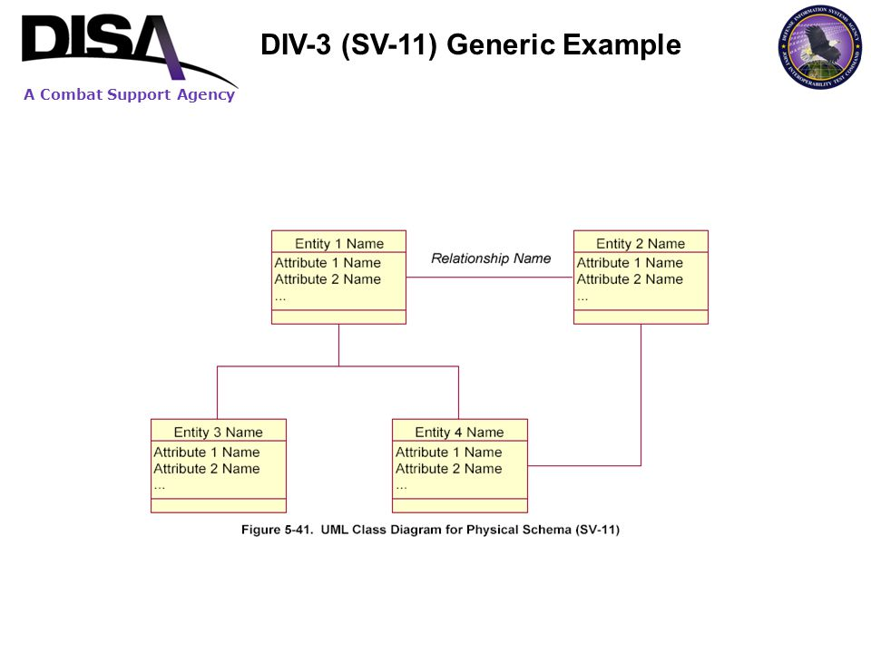 DIV-3 (SV-11) Generic Example