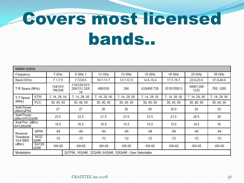 Covers most licensed bands..