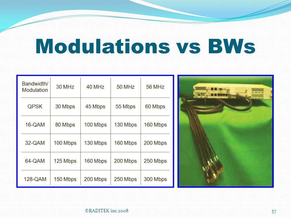 Modulations vs BWs ©RADITEK inc 2008