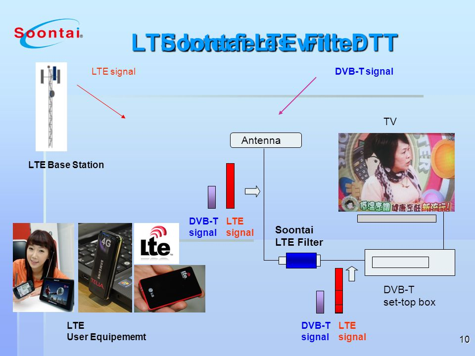 LTE Interferes with DTT