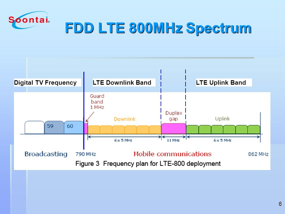 FDD LTE 800MHz Spectrum Digital TV Frequency LTE Downlink Band