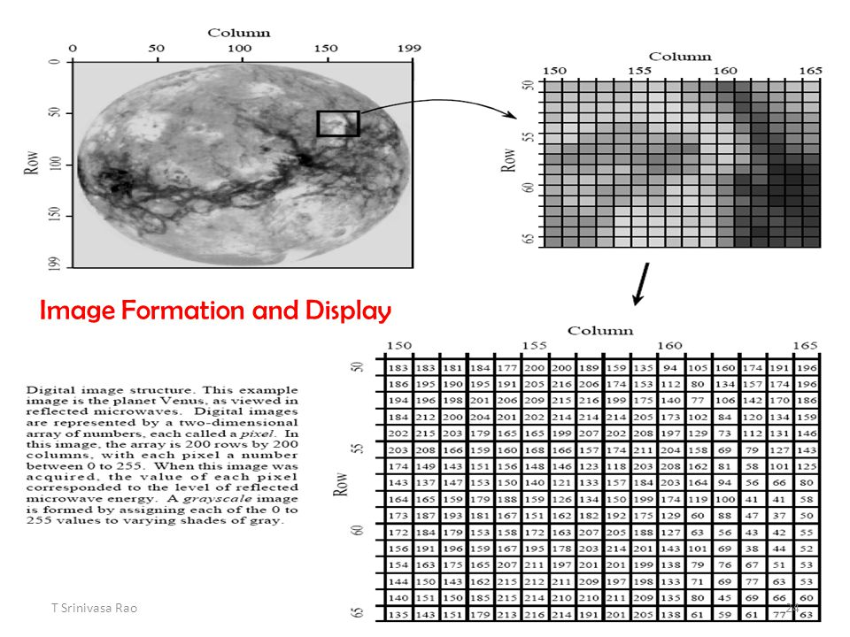 Image Formation and Display