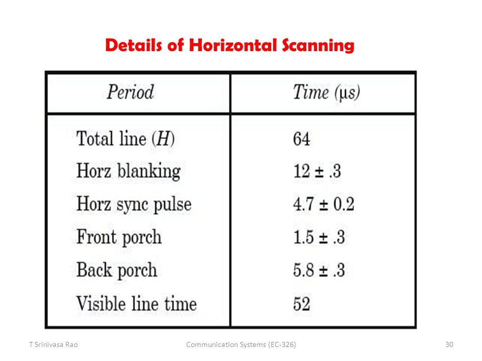 Details of Horizontal Scanning