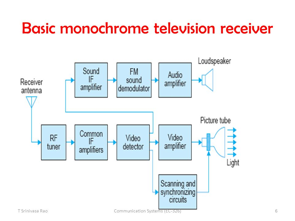 Basic monochrome television receiver