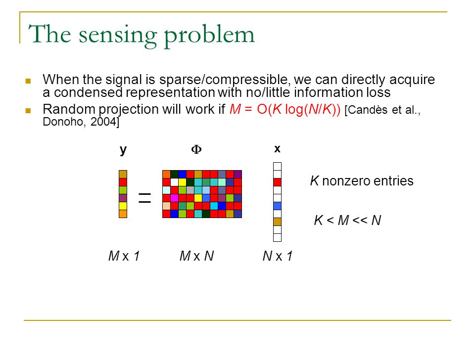 The sensing problem When the signal is sparse/compressible, we can directly acquire a condensed representation with no/little information loss.