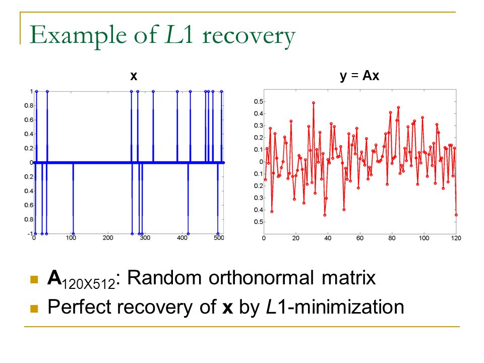 Example of L1 recovery A120X512: Random orthonormal matrix