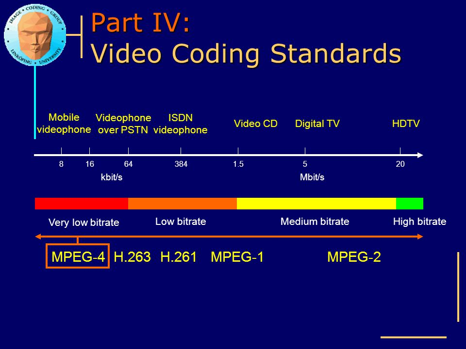Part IV: Video Coding Standards