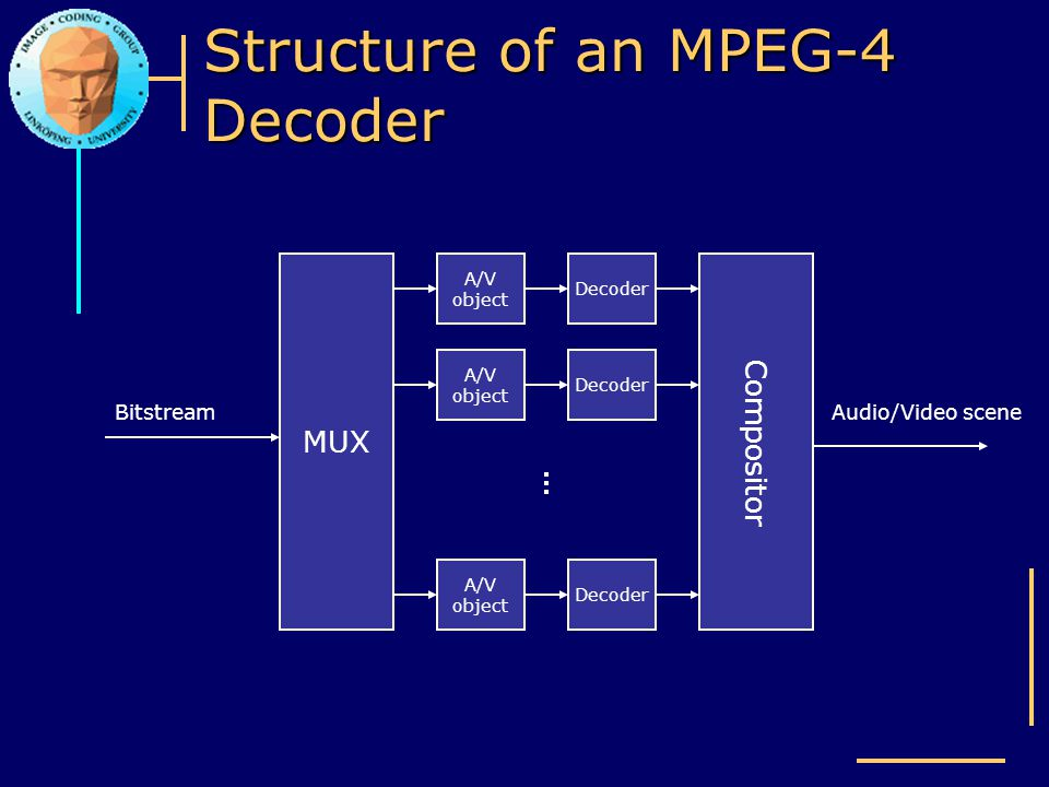 Structure of an MPEG-4 Decoder