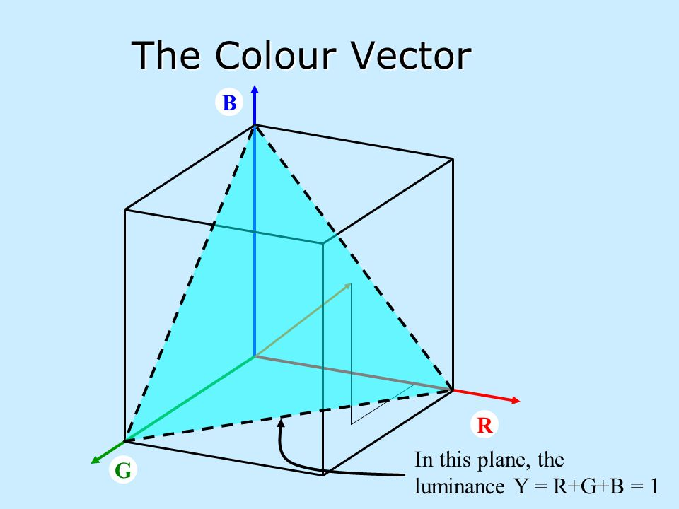 The Colour Vector B In this plane, the luminance Y = R+G+B = 1 R G