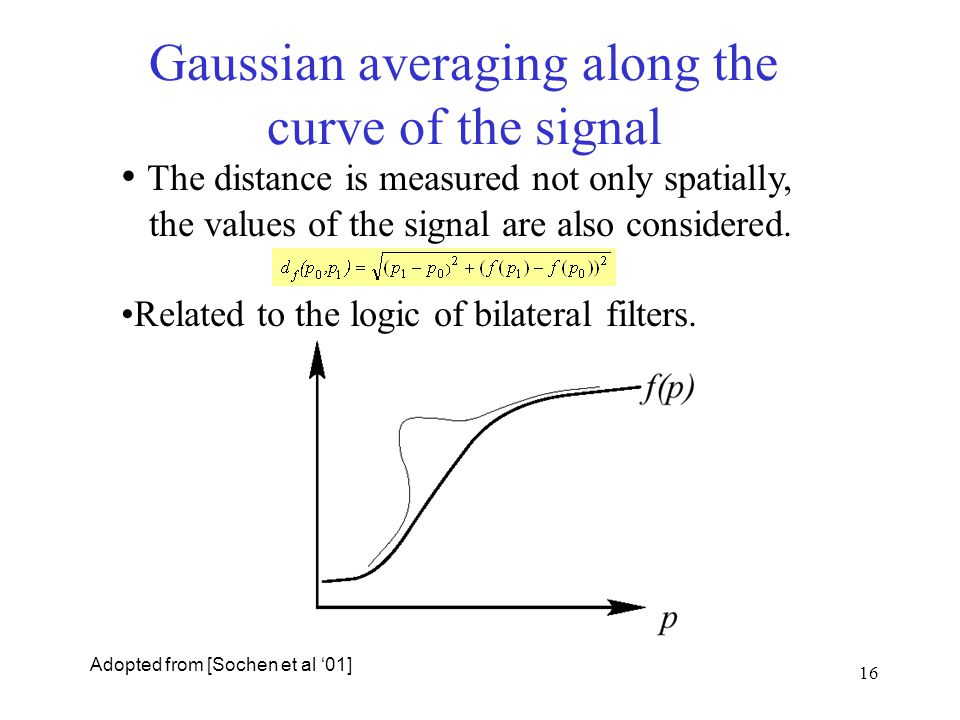 Gaussian averaging along the curve of the signal