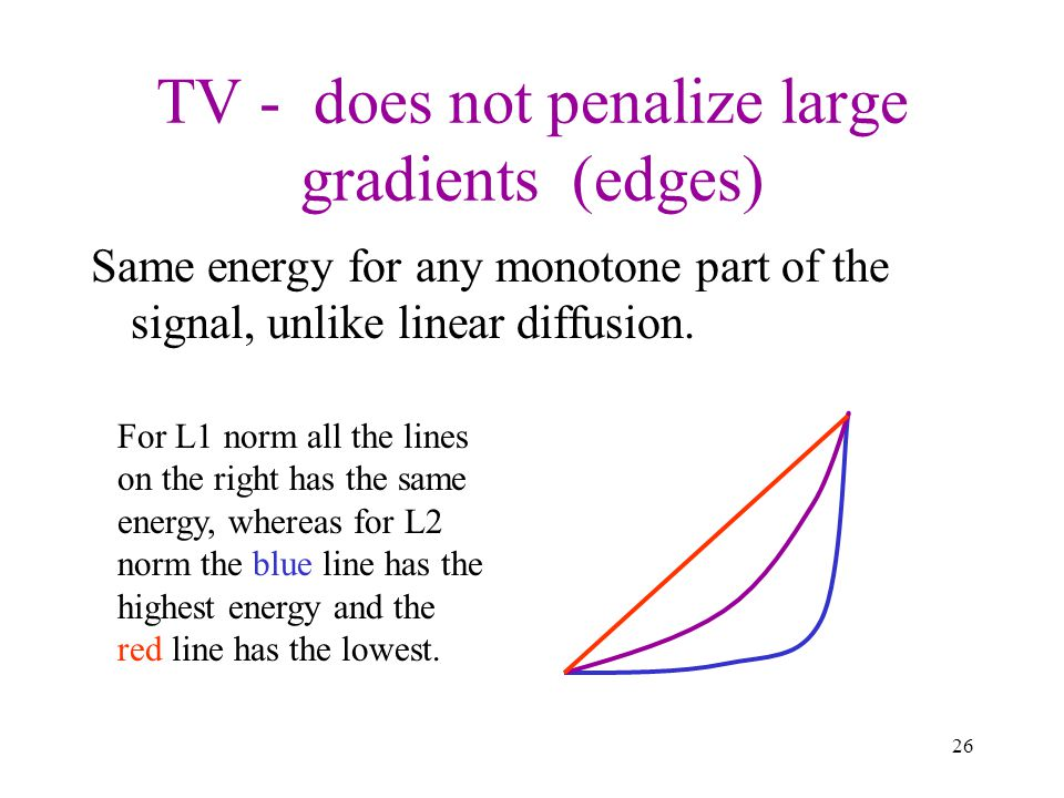 TV - does not penalize large gradients (edges)
