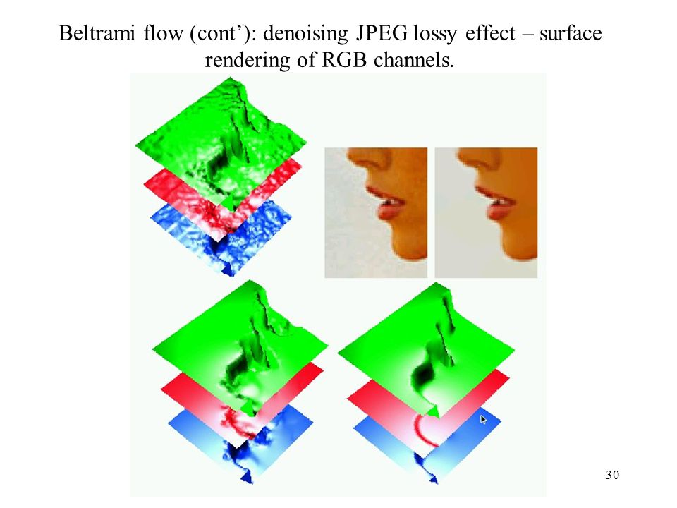 Beltrami flow (cont'): denoising JPEG lossy effect – surface rendering of RGB channels.