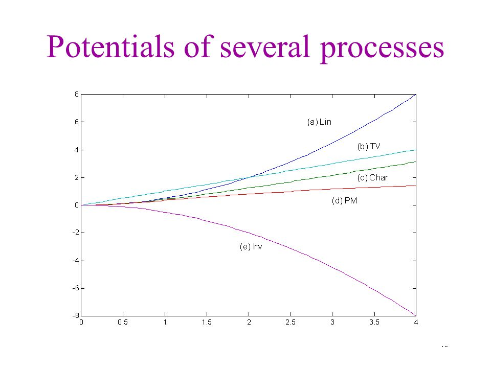 Potentials of several processes