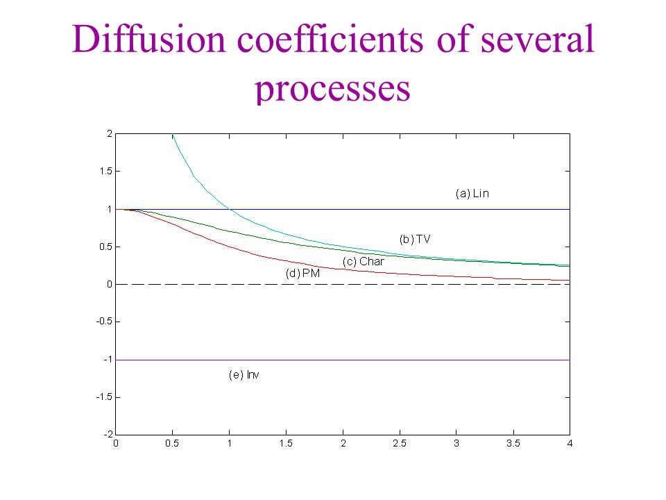 Diffusion coefficients of several processes