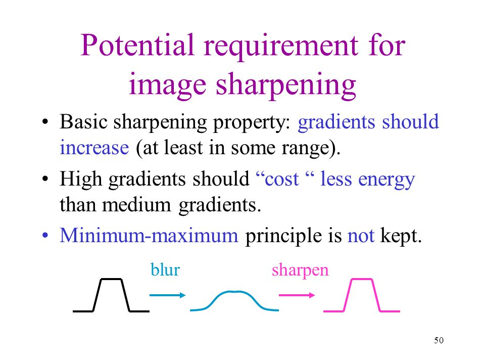 Potential requirement for image sharpening