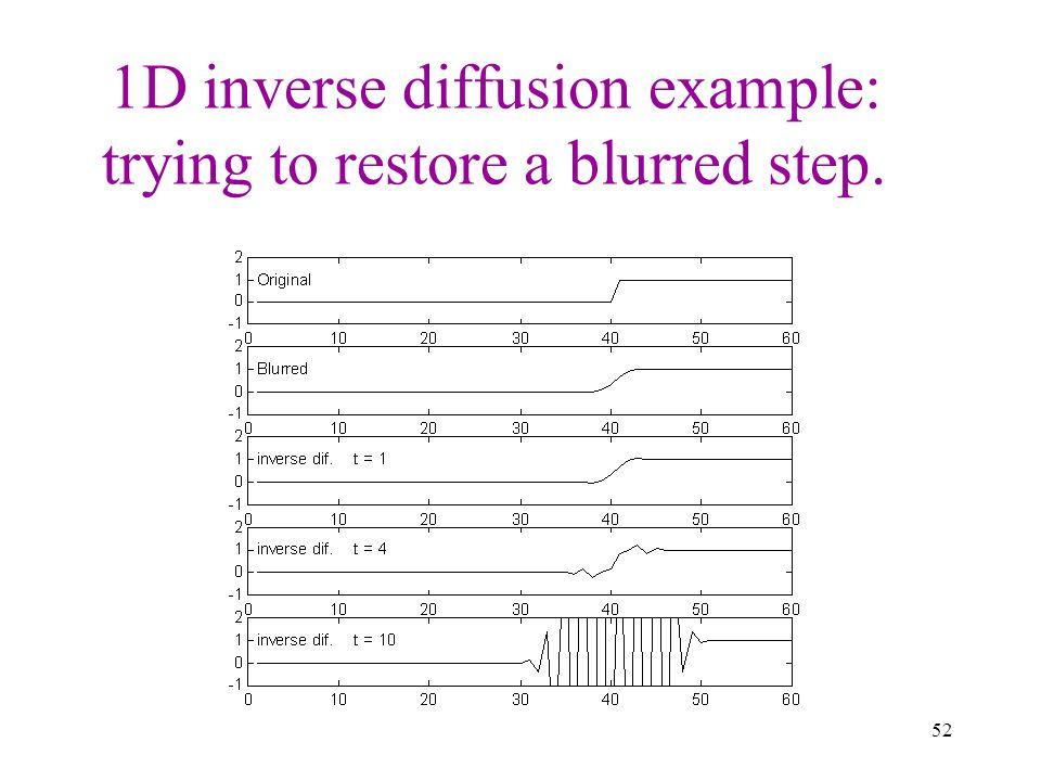 1D inverse diffusion example: trying to restore a blurred step.
