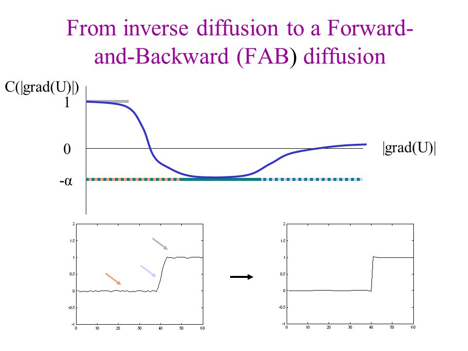 From inverse diffusion to a Forward-and-Backward (FAB) diffusion
