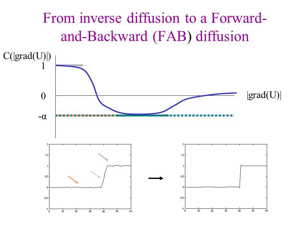 From inverse diffusion to a Forward-and-Backward (FAB) diffusion